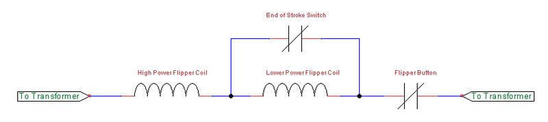 Flipper solenoid on schematic
