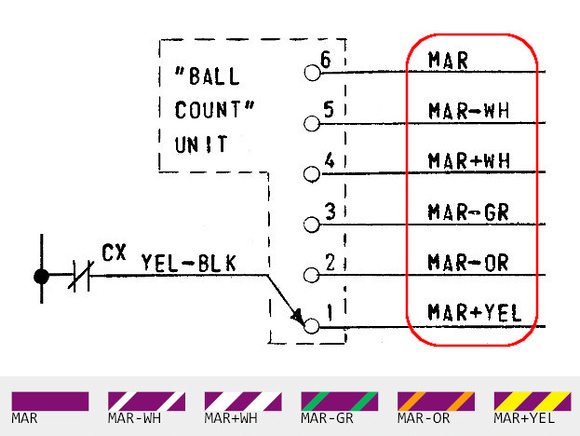 Maroon colors on the Ball Count Unit
