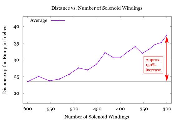 Average Distance Traveled