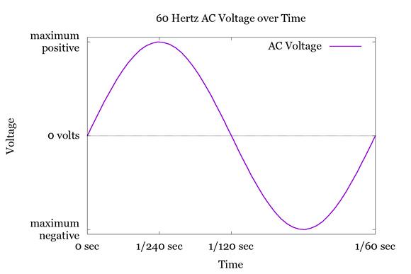 60 Hertz AC voltage