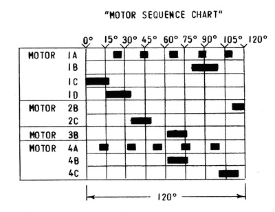 Motor Sequence Chart